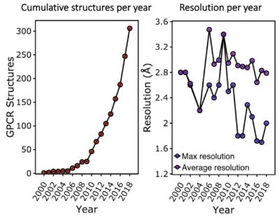 GPCR structural biology